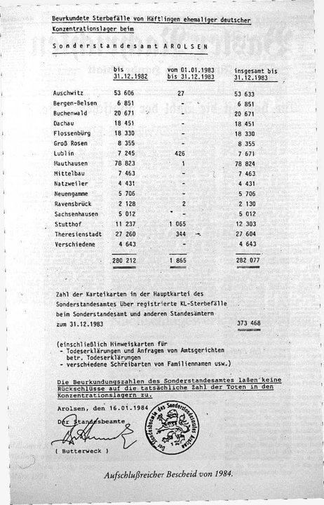 "End of Story: RED CROSS EXPOSES ""JEWISH"" HOLOCAUST HOAX/ INTERNATIONAL RED CROSS (IRC) DOCUMENT CONFIRMS 271 THOUSAND NOT 6 MILLION DIED IN CONCENTRATION CAMPS"