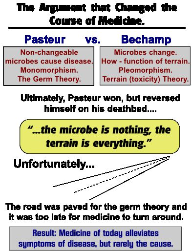 Pasteur vs. Bechamp - The Argument that Changed the Course of Medicine.